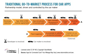 Go to market process for car apps
