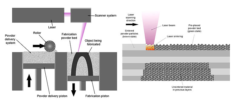 780px-Selective_laser_melting_system_schematic
