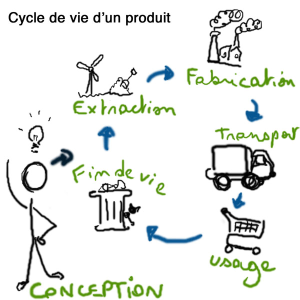 Cycle-de-vie