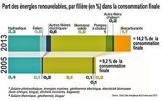 Emploi_environnement_Part_des_énergies_renouvelables_et_évolution_tendances